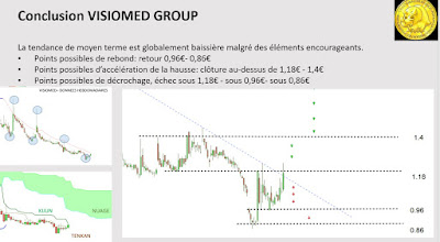 Analyse technique VISIOMED GROUP $ALVMG [09/01/18]