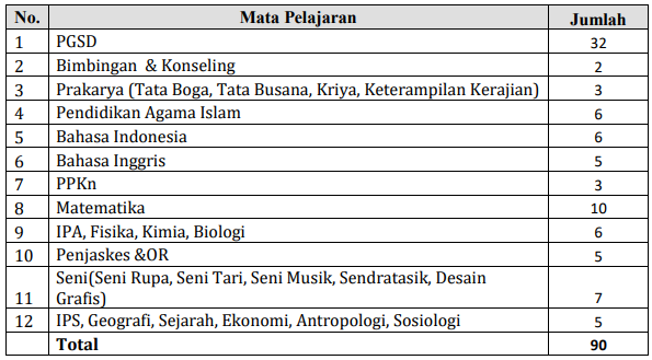 Formasi Calon Guru di Malaysia Tahun 2018