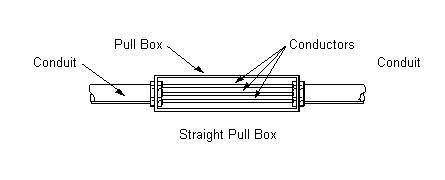 Electrical Junction Box Sizing Sizing Electrical Panel