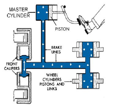 Gambar rem hidrolik