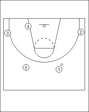 Mis notas de basket: Dribble-Drive Motion Offense de Calipari