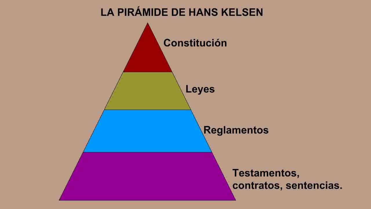 Pirámide De Kelsen