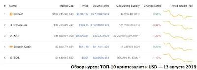 Обзор курсов ТОП-10 криптовалют к USD — 13 августа 2018