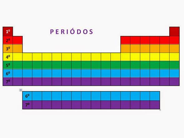 Clases familias grupos periodos y bloques en la tabla peridica urtaz Choice Image