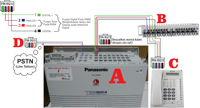 pemasangan pabx panasonic, teknisi mesin pabx panasonic, cara memasang mesin pabx panasonic