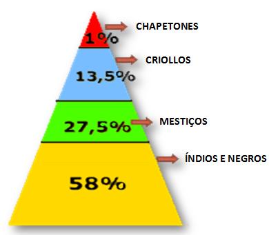 Histo é História: INDEPENDÊNCIA DA AMÉRICA ESPANHOLA