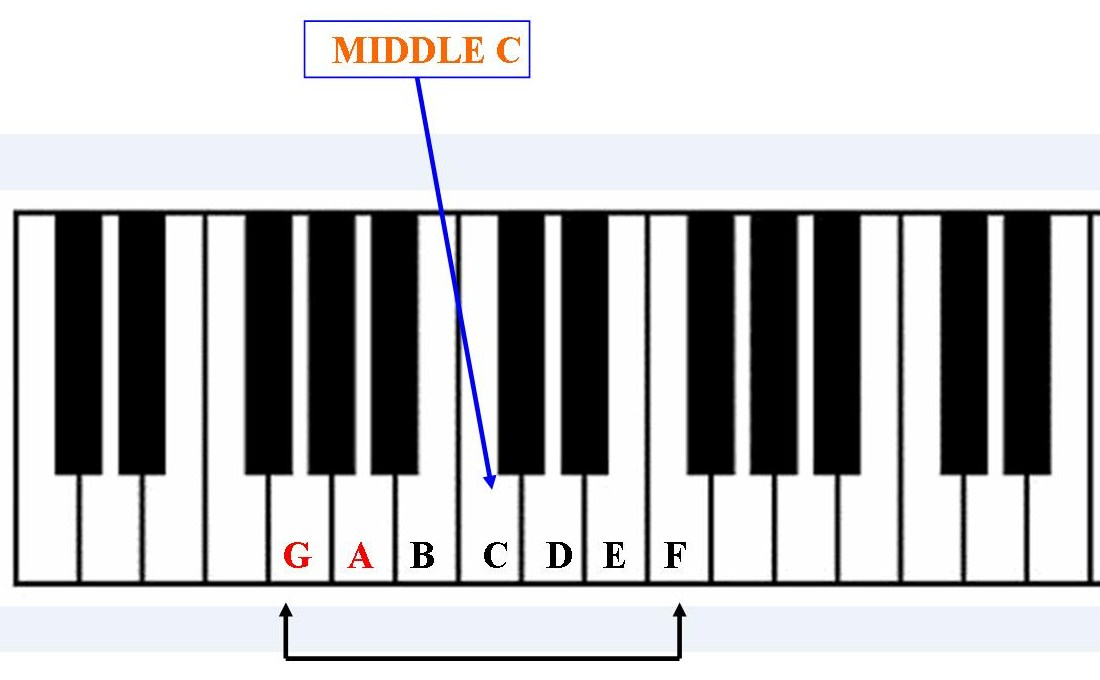 MUSIC LESSONS: FREE PIANO/KEYBOARD LESSONS: Another great ...