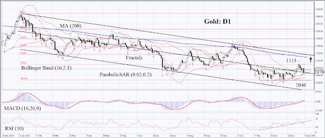 Gráfico diario del oro contra el dólar estadounidense