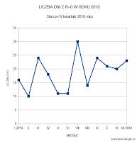 Liczba dni bez plam w poszczególnych miesiącach 2018 roku. Oprac. własne