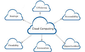 CLOUD COMPUTING ATAU KOMPUTASI AWAN