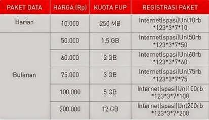 Paket Internet Smartfren Unlimited Dan Cara Daftar
