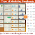 Types Of Marketing Dashboards And Why You Need Them