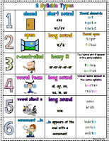 FREE 6 Types of Syllables