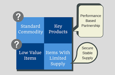 purchasing and supply chain relationship