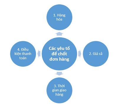 4-yeu-to-de-chot-don-hang-thanh-cong-trong-xuat-nhap-khau
