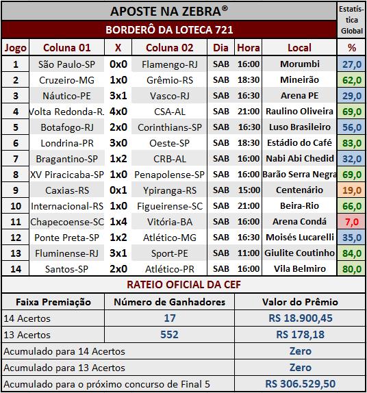 LOTECA 721 - RESULTADOS / RATEIO OFICIAL 01