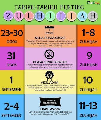 Manfaat Dan Keutamaan Puasa Sunat Zulhijjah, tarikh penting bulan zulhijjah