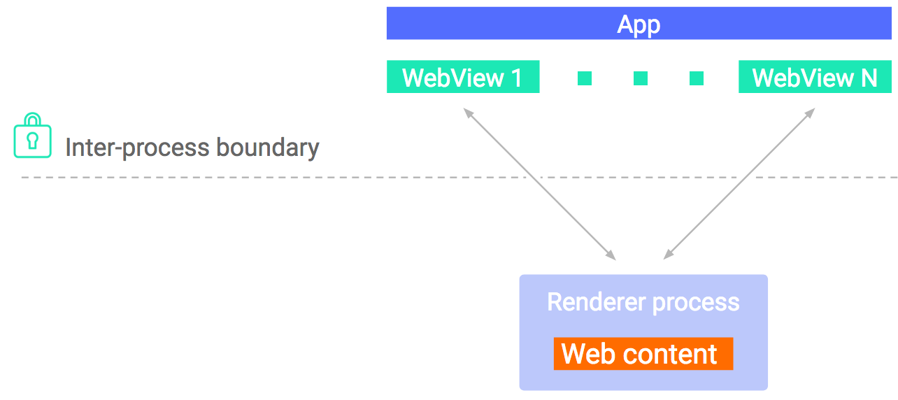 Android Developers Blog: What's new in WebView security