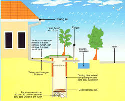 Penyimpanan Air Dalam Tanah