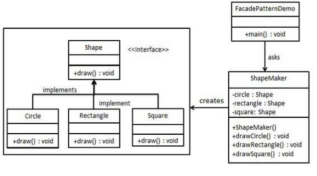 Android Tricks: Design Patterns - Facade Pattern(Retrofit)
