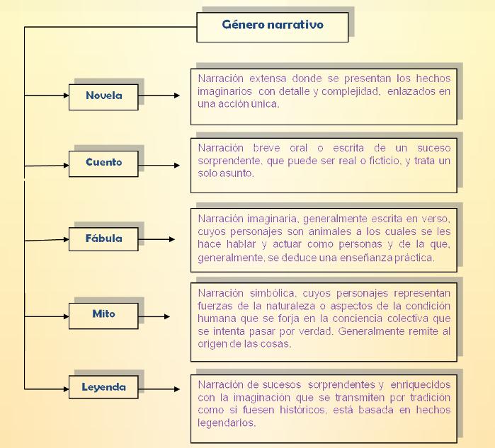 Aprender Es Sencillo Tipología Textual Narrativa