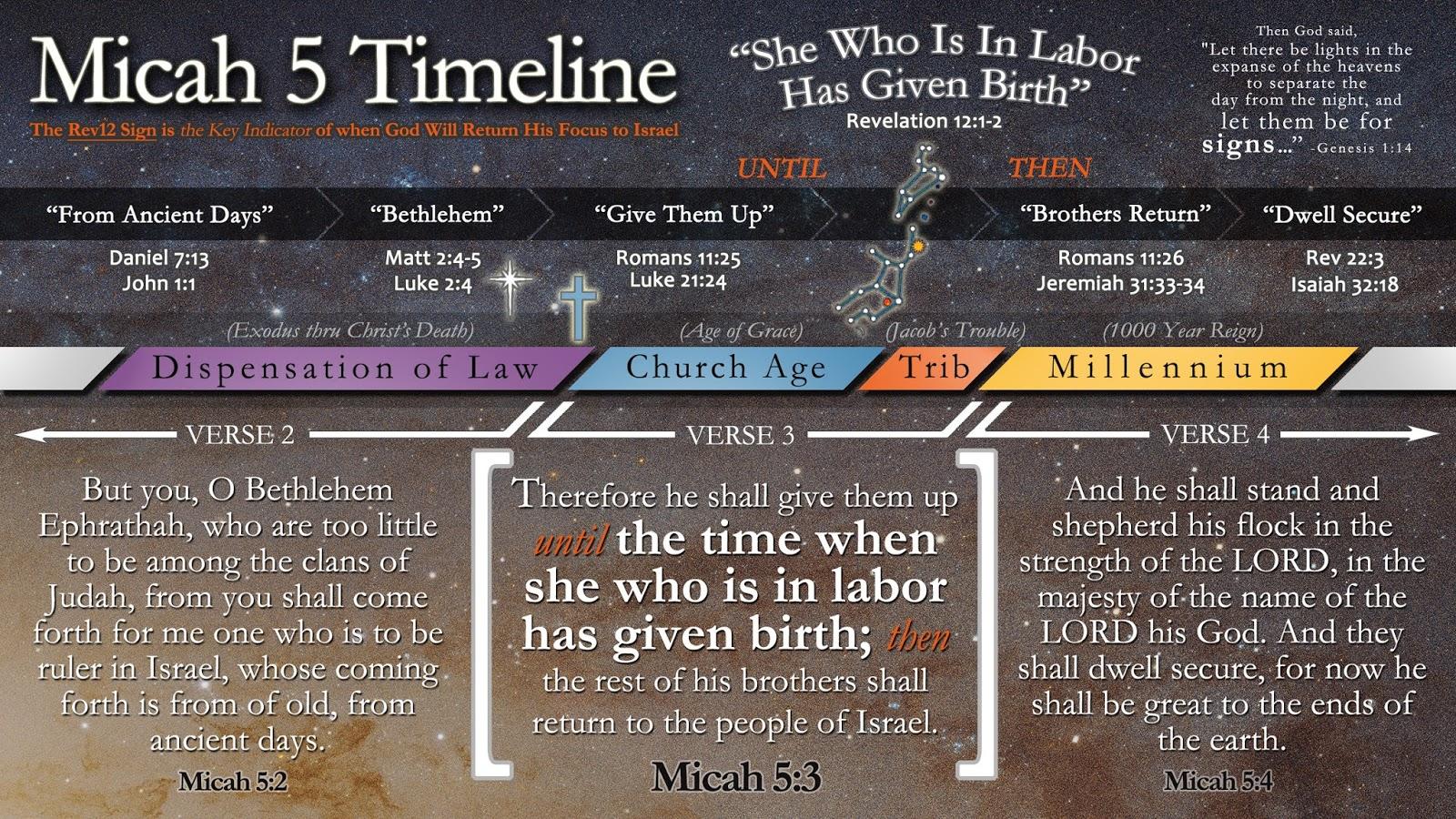 Micah 5 Timeline