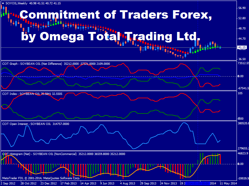Commitment of traders forex