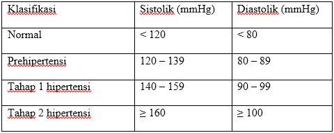 Klasifikasi tekanan darah orang dewasa