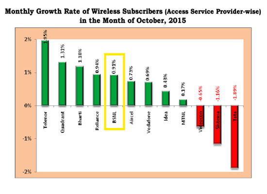 TRAI Report Card October 2015: 'BSNL in the Top Five' in monthly growth rate and net addition of wireless subscribers