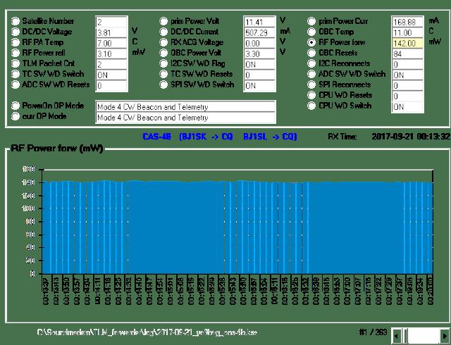 CAS-4B  4800 FSK Telemetry