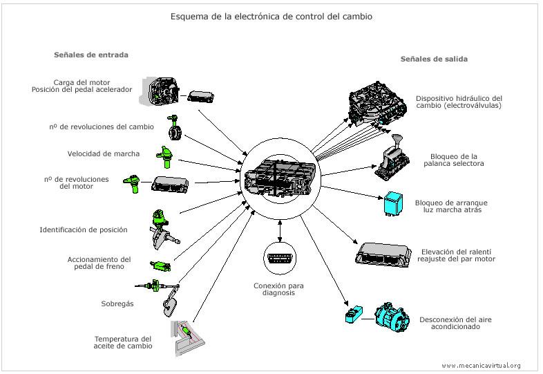 SENSORES Y ACTUADORES: TERCERO AUTOMOTRIZ
