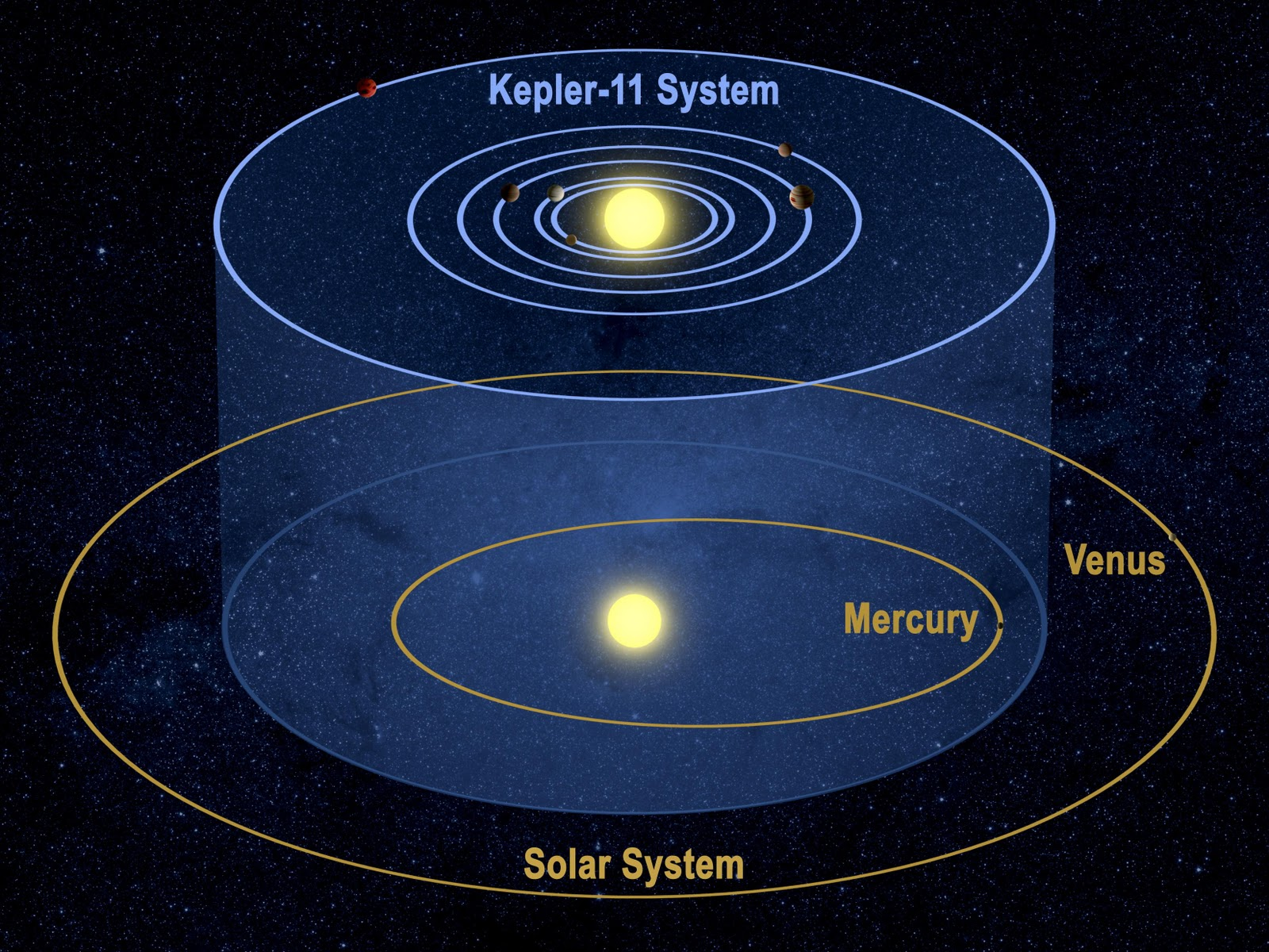 Astronomy and Space: Kepler Discovers New Planetary System ...