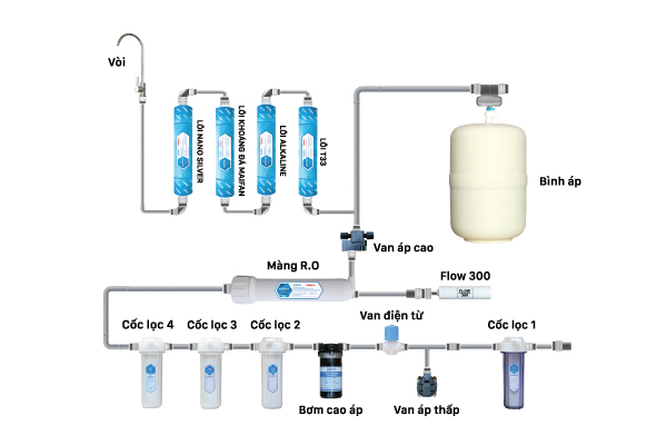 Cấu hình máy lọc nước Daikio DKW-00009A.