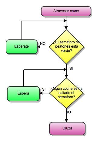 Elaborar diagrama de flujo online dating