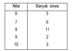 Soal-UAS-UKK-Matematika-kelas-6-SD-Semester-1