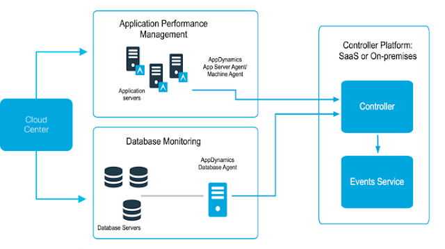 AppDynamics overview