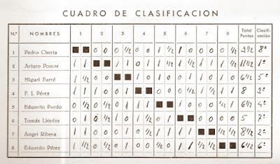 Clasificación del XXIII Campeonato de España de Ajedrez 1958 elaborada a mano
