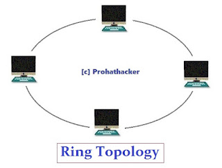 Computer Network Topology - Ring Topology
