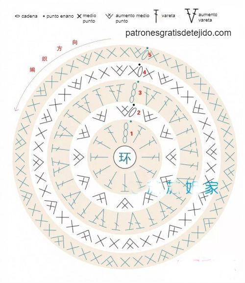 esquema-circulo-ganchillo