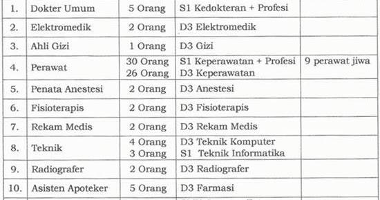 Lowongan Cpns Kuningan Lowongan Kpk Pusat Info Bumn Cpns 2016 Lowongan Kerja Non Cpns Ptt Sma Smk D3 S1 Rsud Indramayu Berita