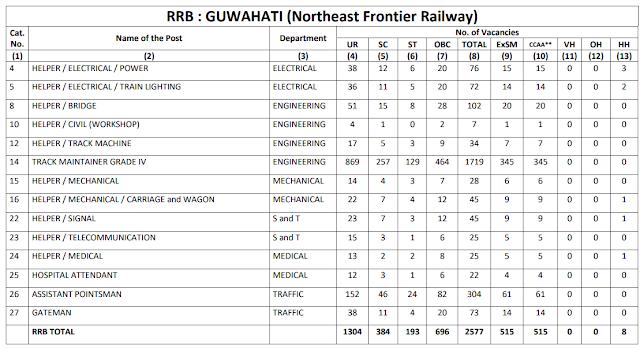 Railway Recruitment Board GUWAHATI total 2577 Group D Vacancy CEN 2/2018
