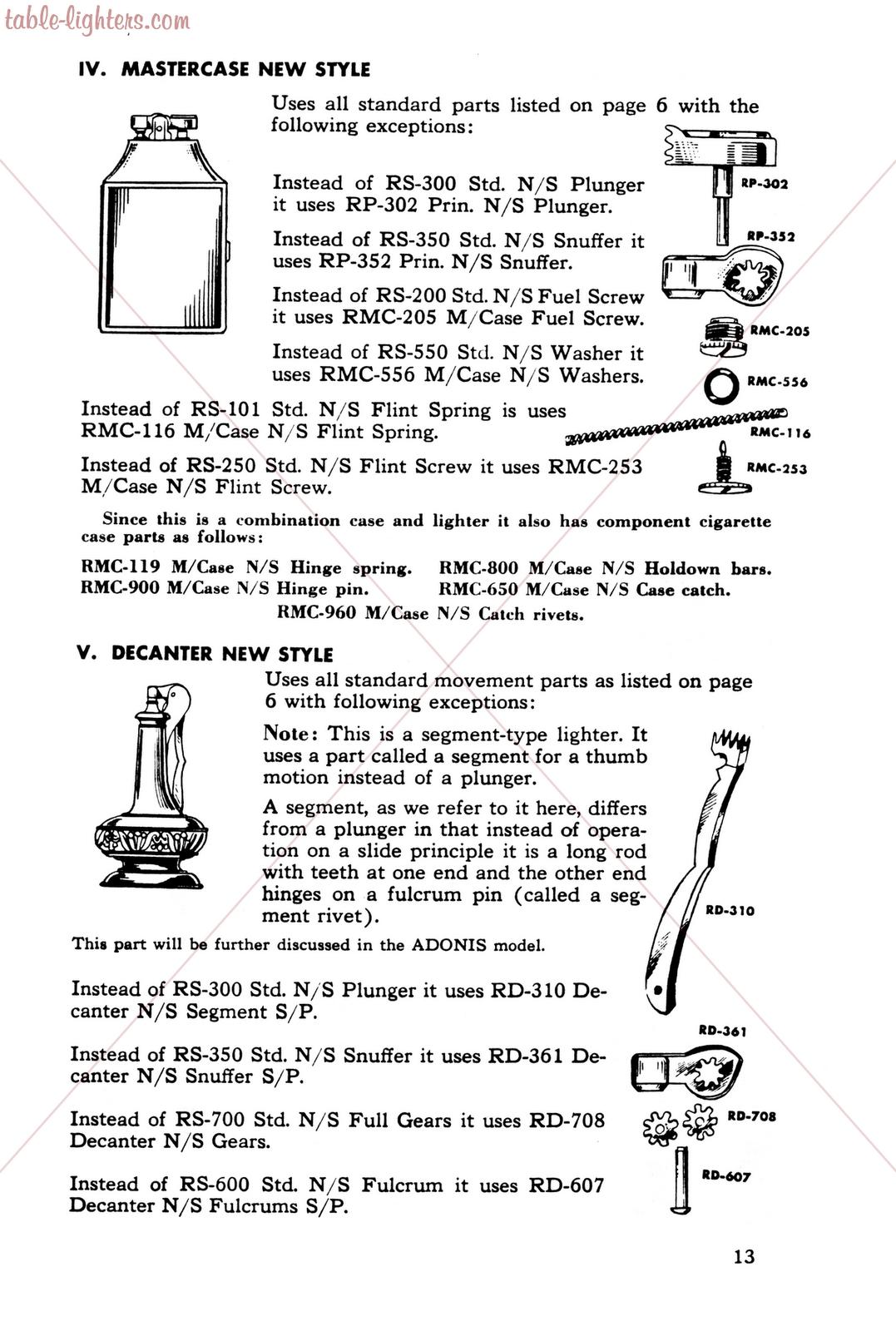 Contempo Butane Collection Manual Guide
