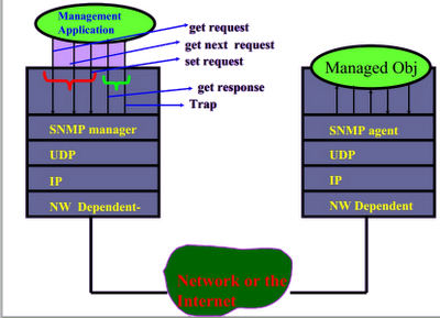 snmp architecture view