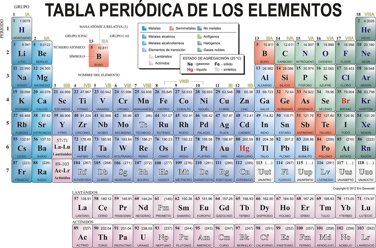 importancia y uso de la tabla periodica - Tabla Periodica Usos