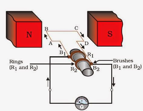 Electric Generator Physics