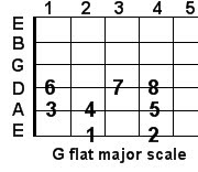G flat major guitar scale