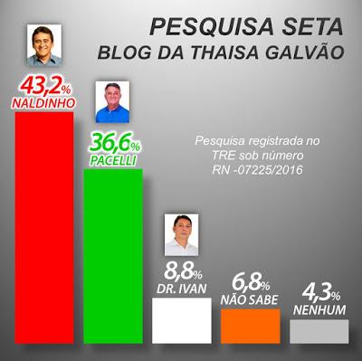 Deu no Blog da Thaisa Galvão: Pesquisa SETA aponta reeleição de Naldinho em São Paulo do Potengi