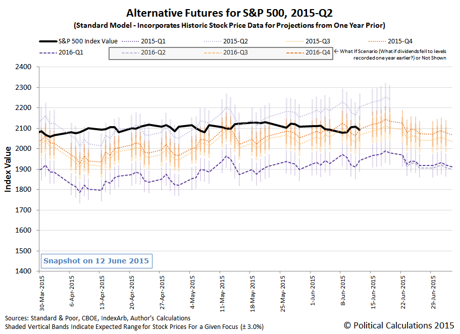 Alternative Futures for the S&P 500 - 2015-Q2 - Standard Model - Snapshot on 12 June 2015