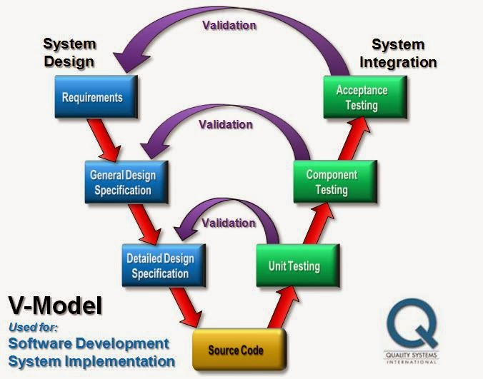 Waterfall models in software engineering Research paper Service