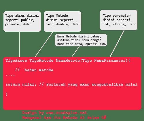 http://www.xcodeplus.net/2017/10/csharp-tutorial-mengenal-apa-itu-metode.html